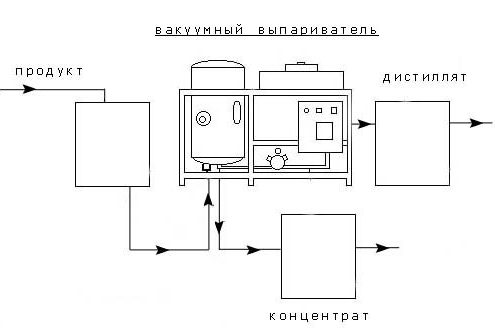 Вакуум выпарная установка - оптимальный выбор для очистки стоков